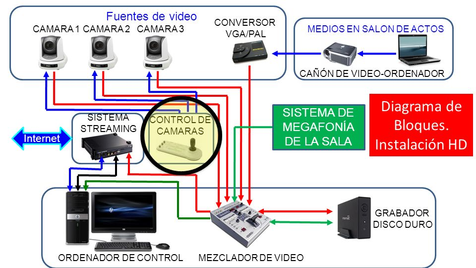 Diagrama de Bloques. Instalación HD Fuentes de video