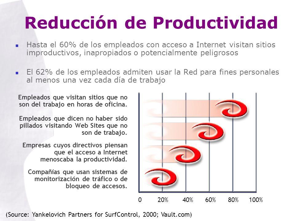 Reducción de Productividad