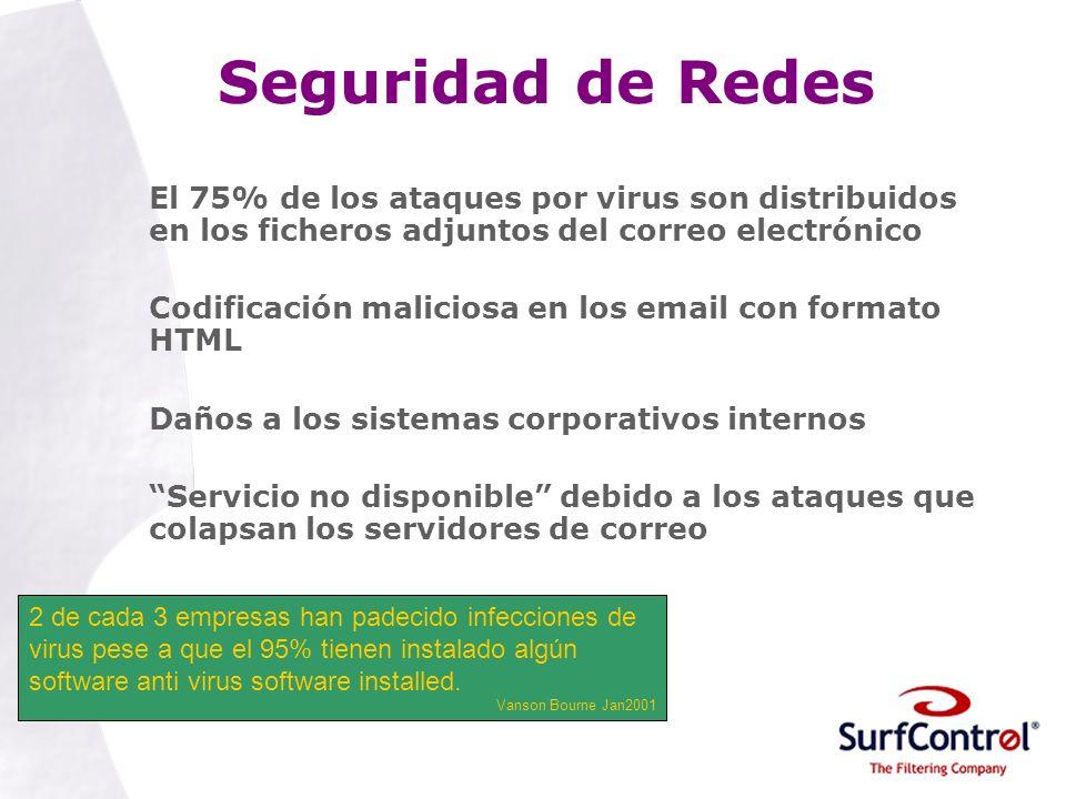 Seguridad de Redes El 75% de los ataques por virus son distribuidos en los ficheros adjuntos del correo electrónico.