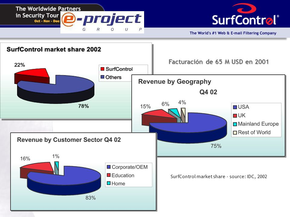 Facturación de 65 M USD en 2001 SurfControl market share - source: IDC, 2002