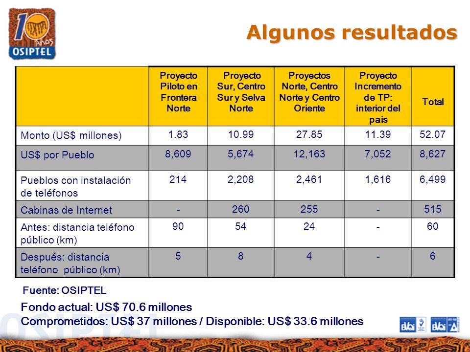 Algunos resultados Fondo actual: US$ 70.6 millones