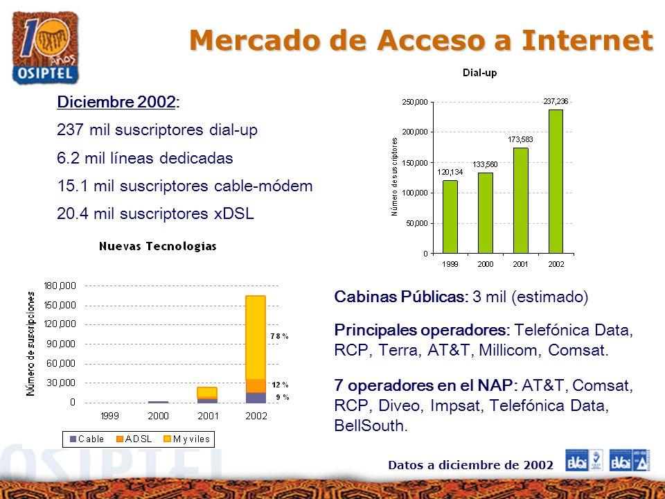 Mercado de Acceso a Internet