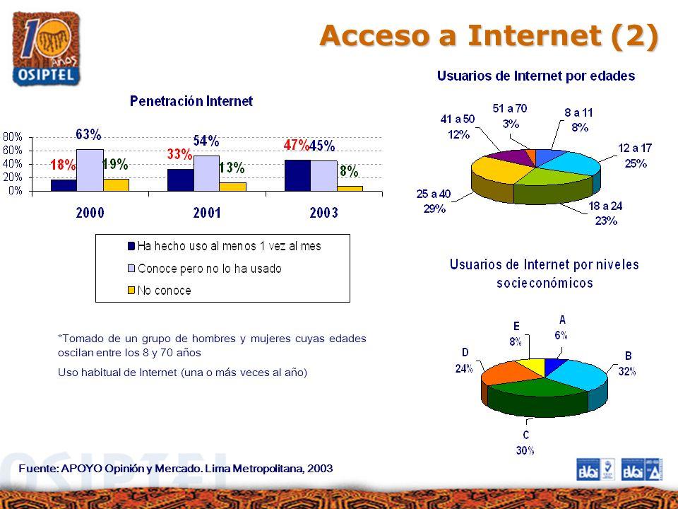 Acceso a Internet (2) *Tomado de un grupo de hombres y mujeres cuyas edades oscilan entre los 8 y 70 años.