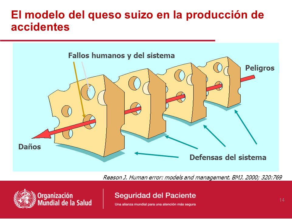 El modelo del queso suizo en la producción de accidentes