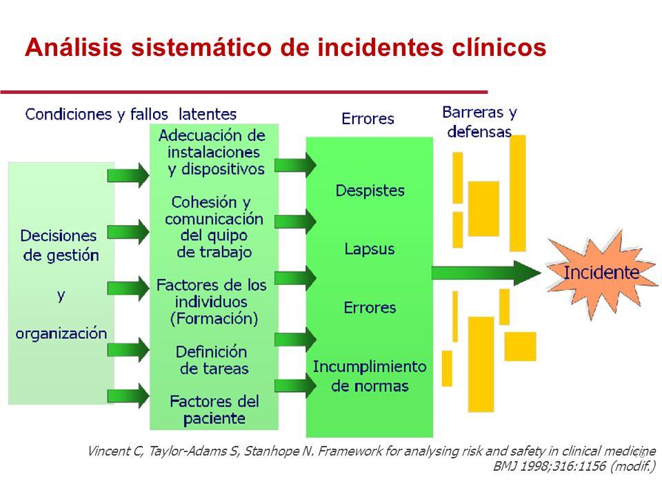 Análisis sistemático de incidentes clínicos