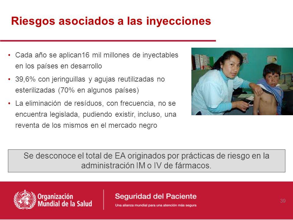 Riesgos asociados a las inyecciones