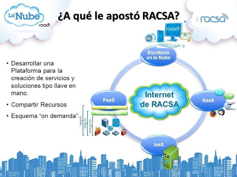 ¿A qué le apostó RACSA Internet de RACSA