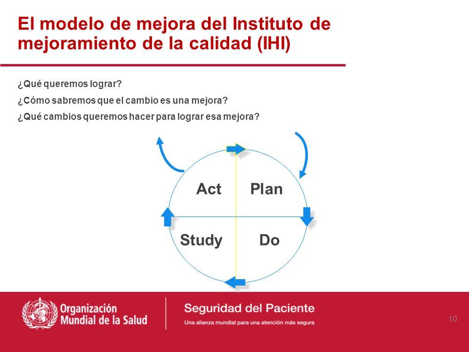 El modelo de mejora del Instituto de mejoramiento de la calidad (IHI)