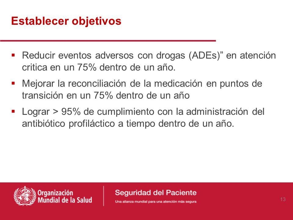 Establecer objetivos Reducir eventos adversos con drogas (ADEs) en atención critica en un 75% dentro de un año.
