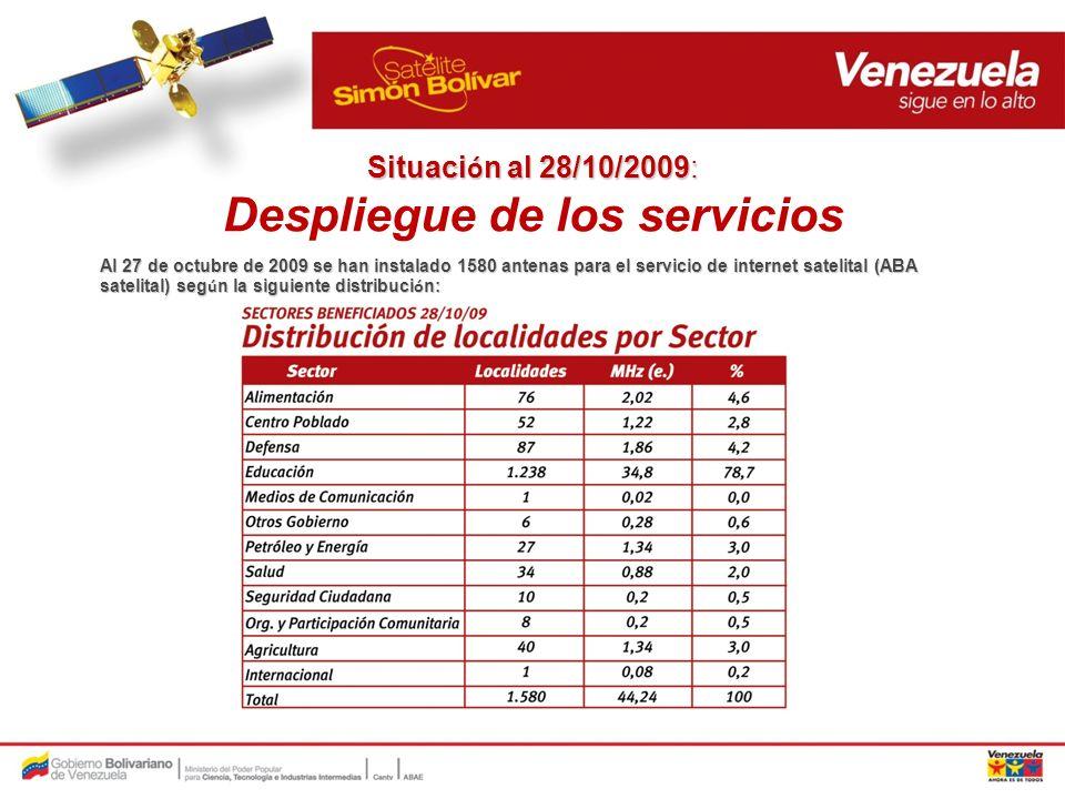 Situación al 28/10/2009: Despliegue de los servicios