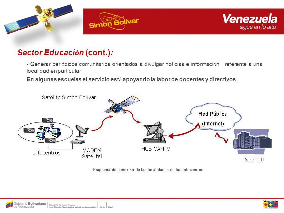 Esquema de conexión de las localidades de los Infocentros