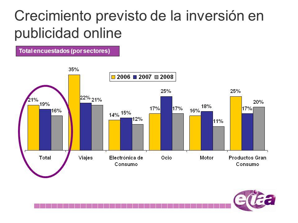 Crecimiento previsto de la inversión en publicidad online