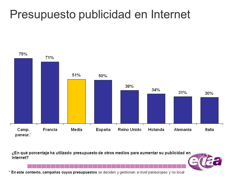 Presupuesto publicidad en Internet