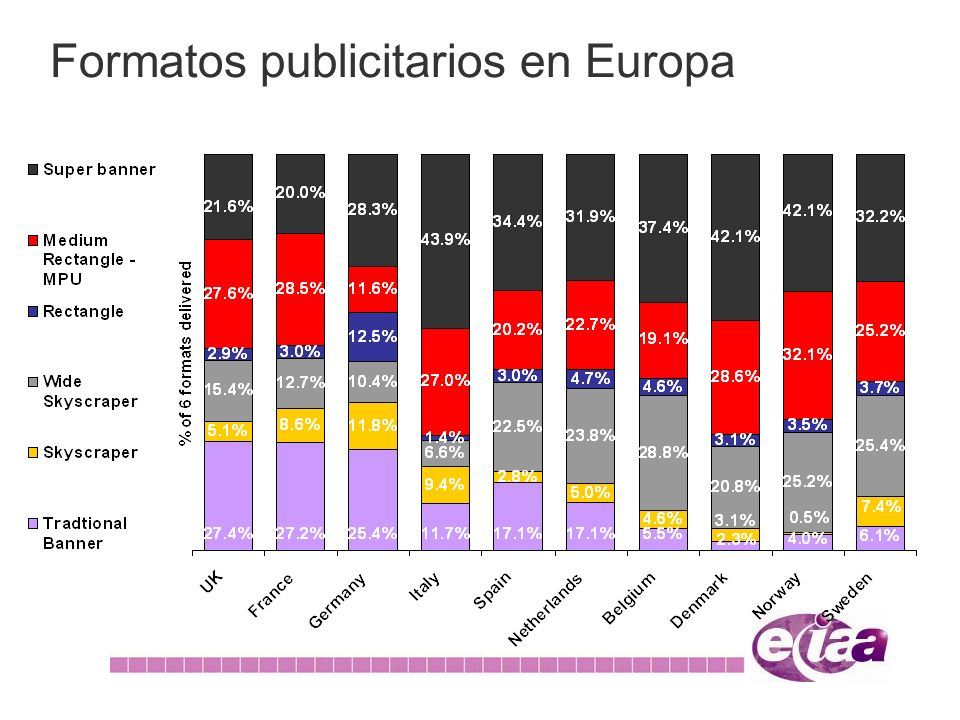Formatos publicitarios en Europa