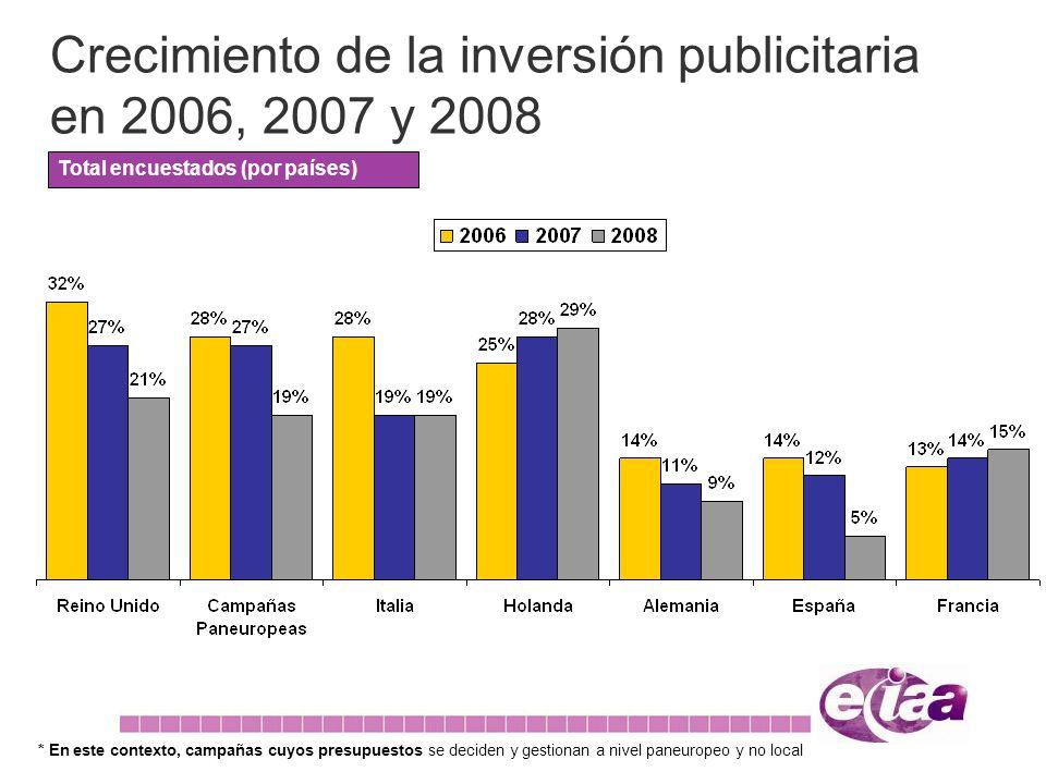 Crecimiento de la inversión publicitaria en 2006, 2007 y 2008