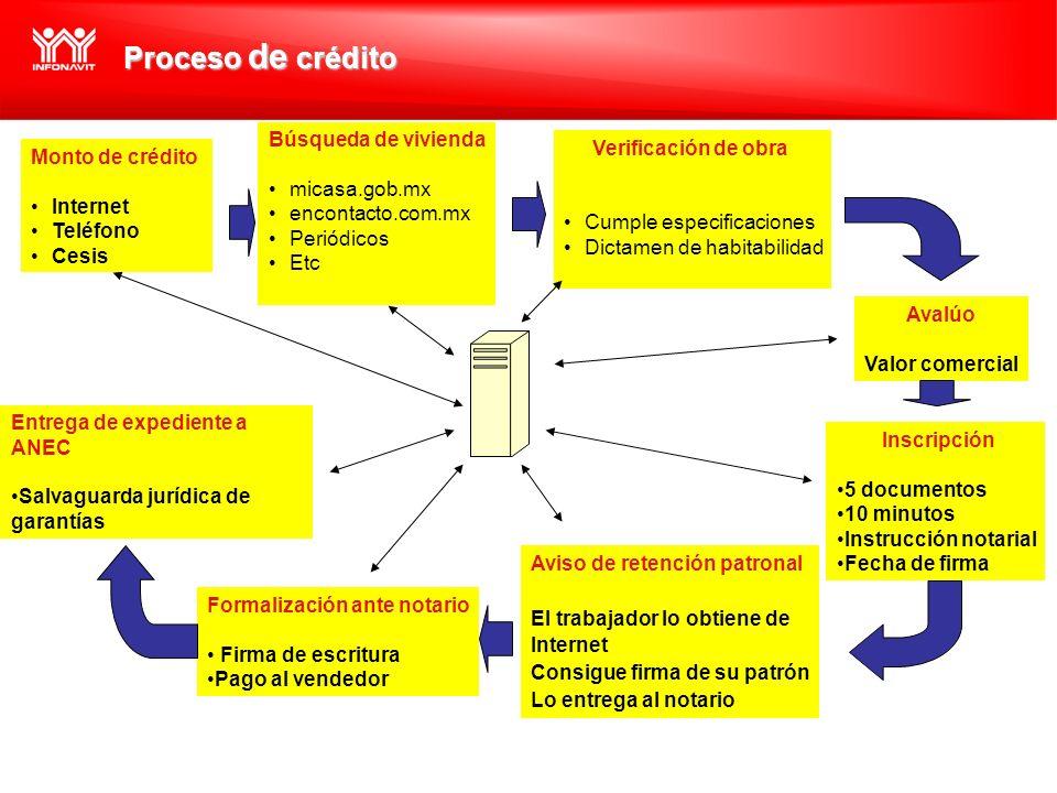 Proceso de crédito Búsqueda de vivienda Verificación de obra