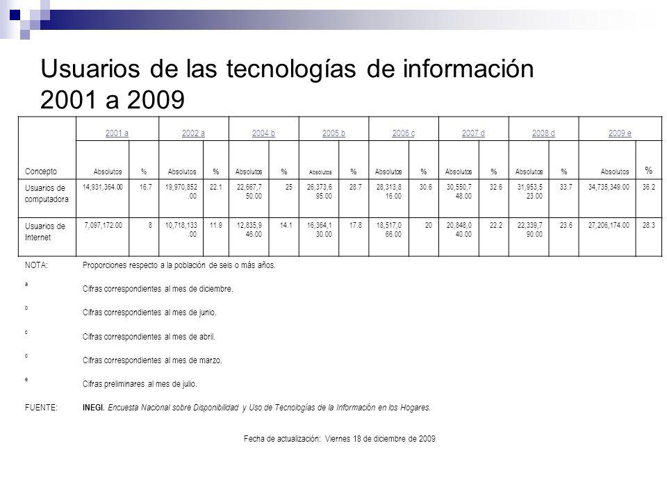 Usuarios de las tecnologías de información 2001 a 2009