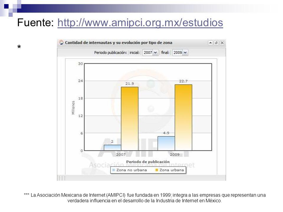 Fuente: http://www.amipci.org.mx/estudios *
