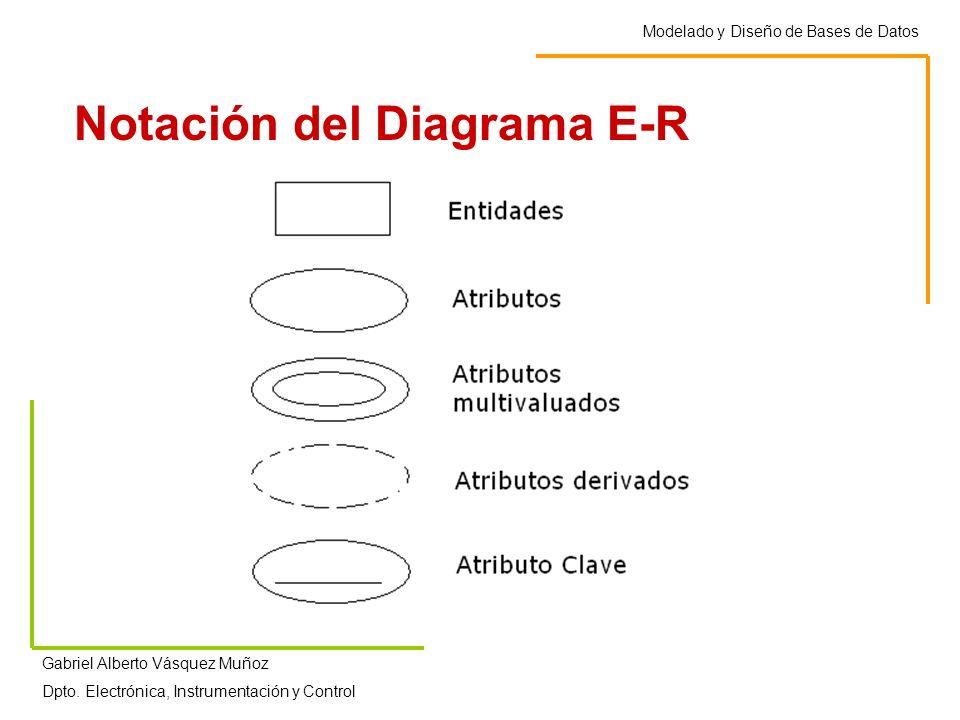 Notación del Diagrama E-R