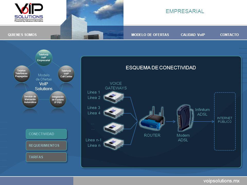 EMPRESARIAL ESQUEMA DE CONECTIVIDAD VoIP Solutions VOICE GATEWAYS