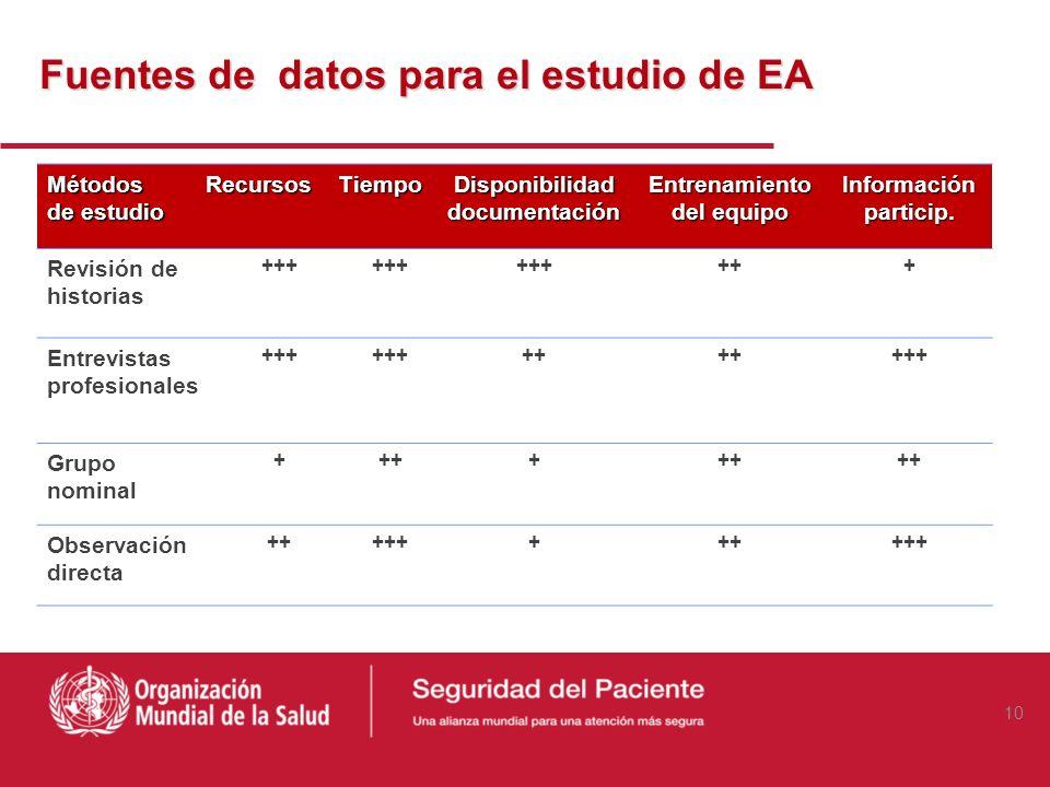 Fuentes de datos para el estudio de EA