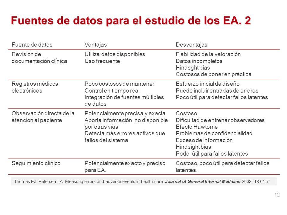 Fuentes de datos para el estudio de los EA. 2