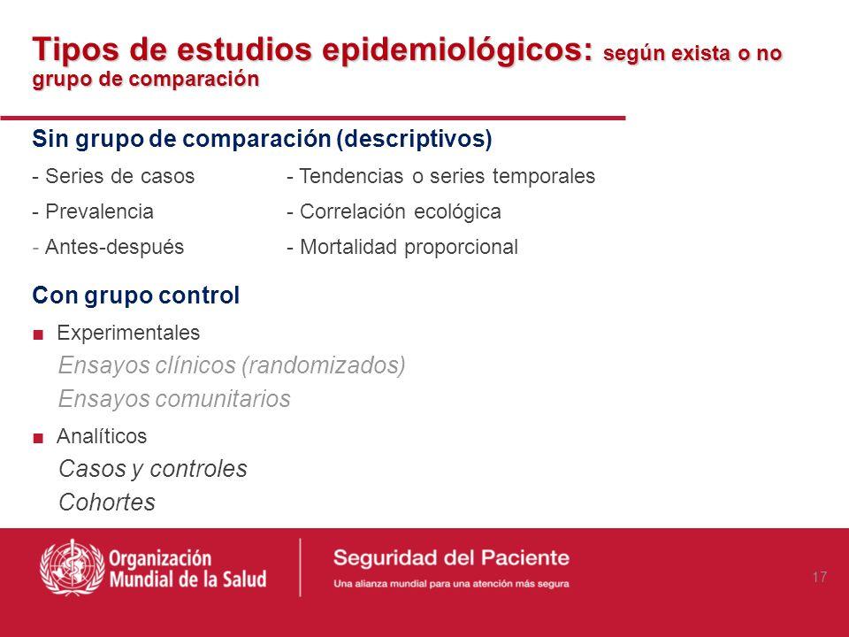 Tipos de estudios epidemiológicos: según exista o no grupo de comparación