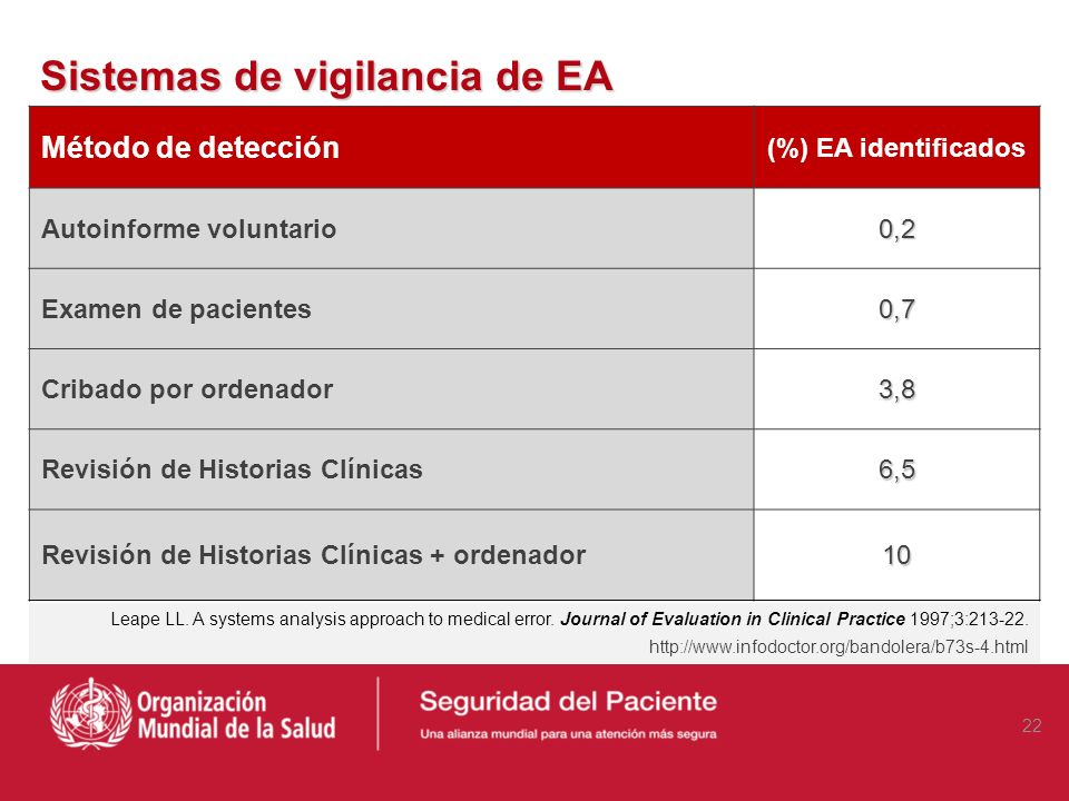 Sistemas de vigilancia de EA