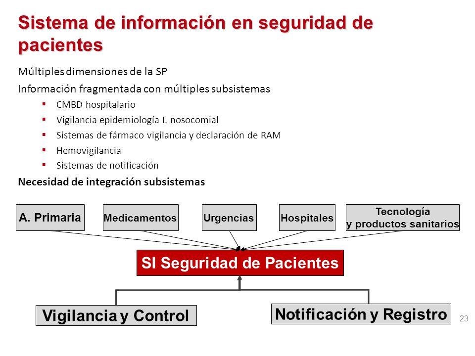 Sistema de información en seguridad de pacientes