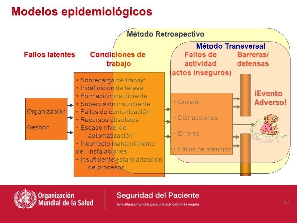 Modelos epidemiológicos