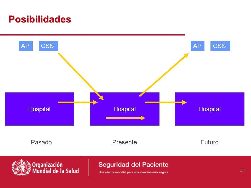 Posibilidades AP CSS AP CSS Hospital Hospital Hospital Pasado Presente