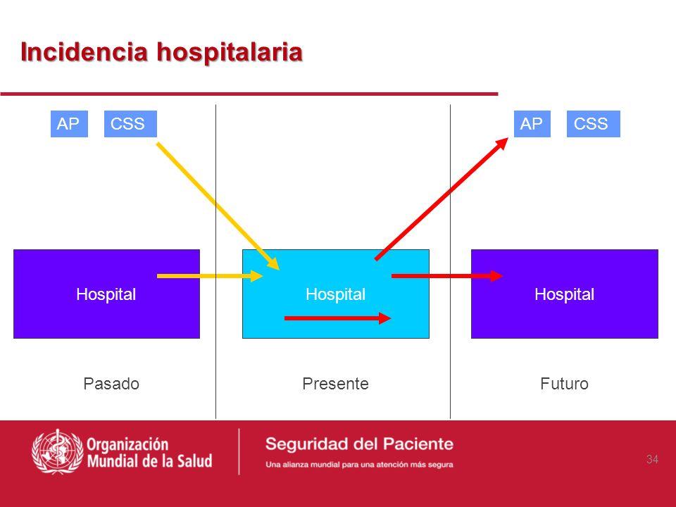 Incidencia hospitalaria