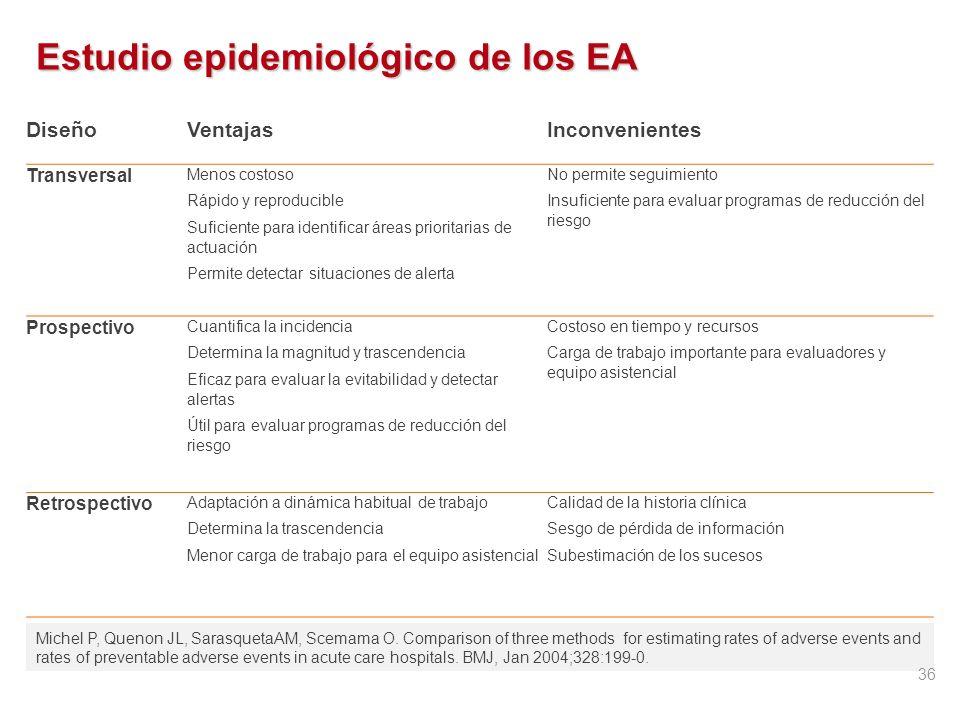 Estudio epidemiológico de los EA