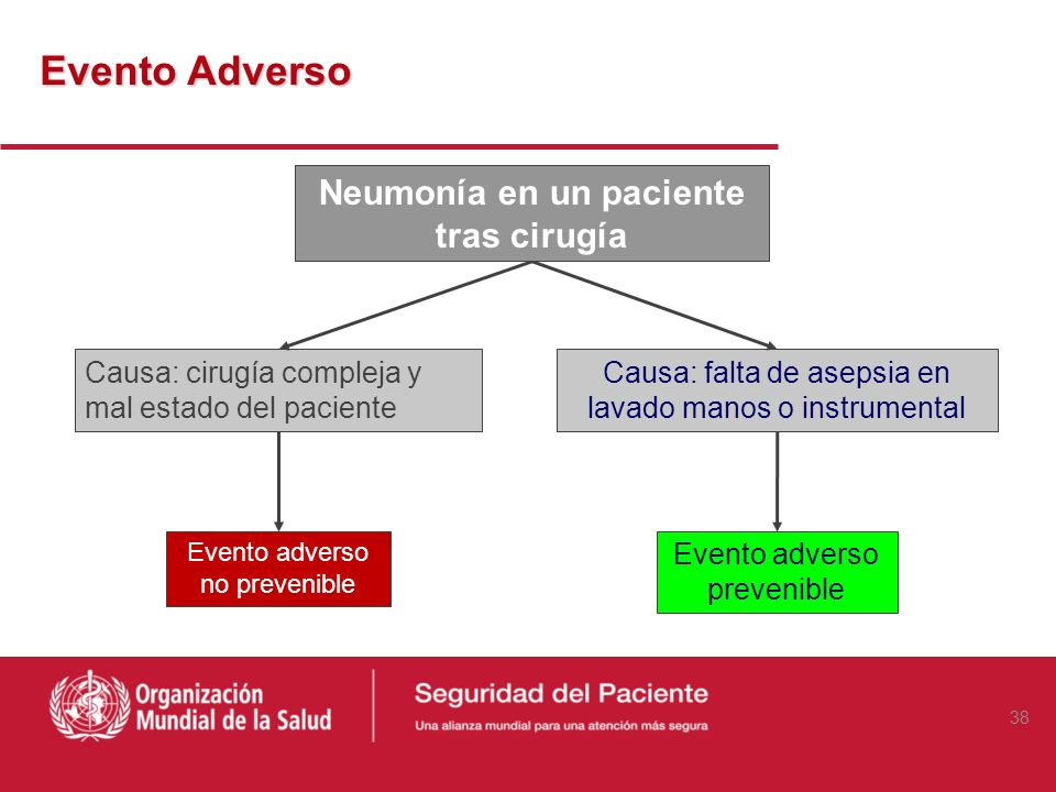 Neumonía en un paciente tras cirugía