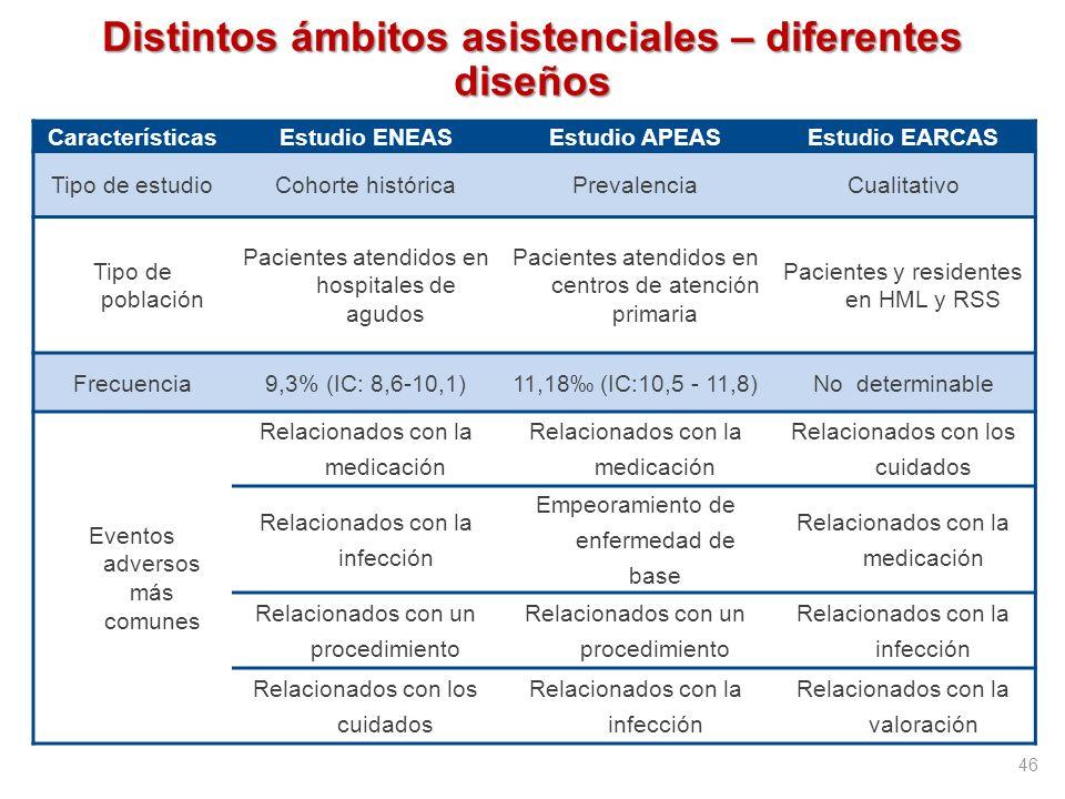 Distintos ámbitos asistenciales – diferentes diseños