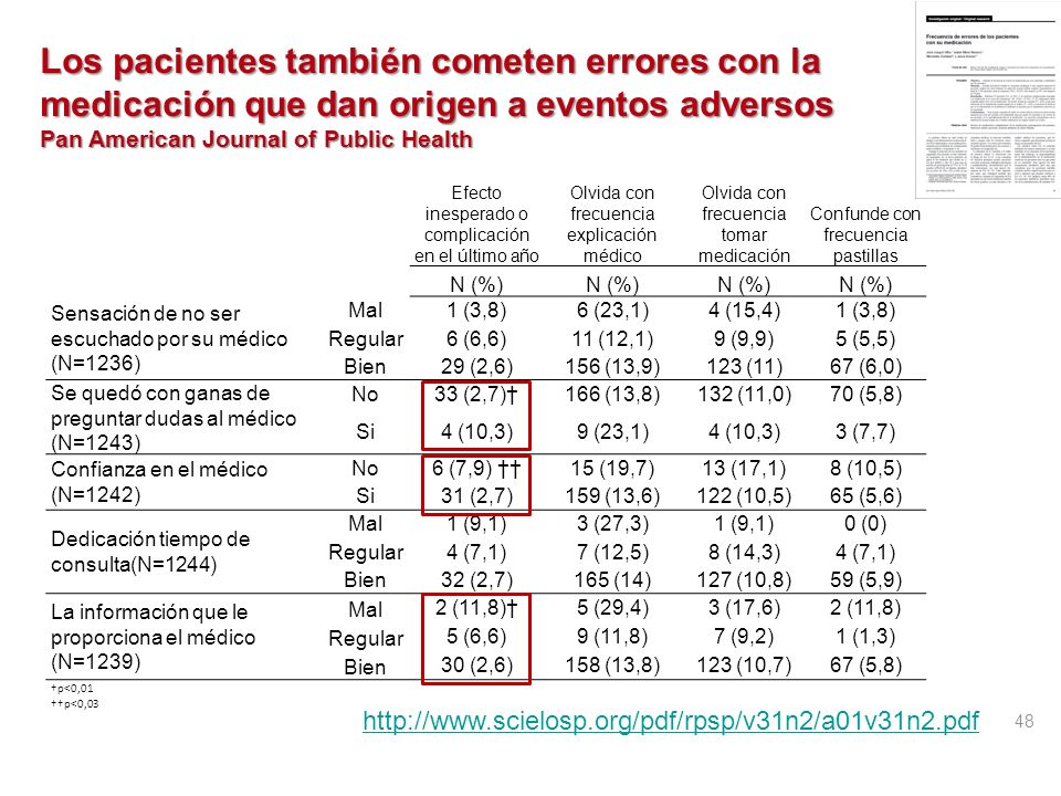 http://www.scielosp.org/pdf/rpsp/v31n2/a01v31n2.pdf Los pacientes también cometen errores con la medicación que dan origen a eventos adversos.