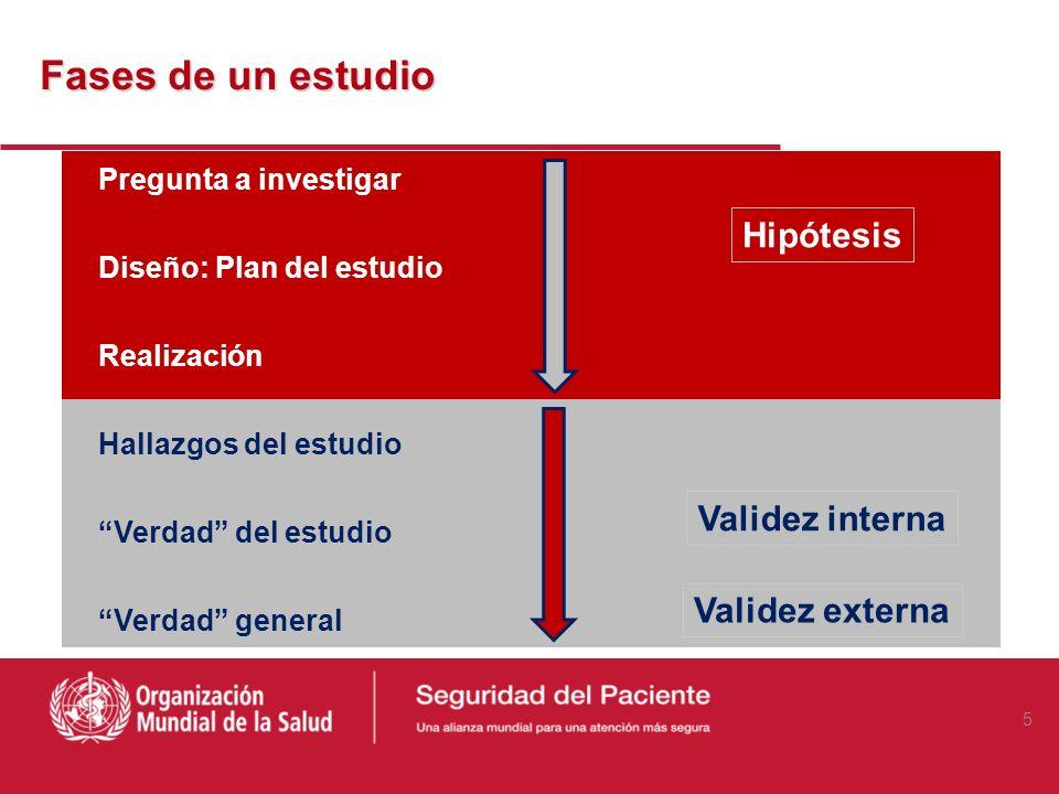 Fases de un estudio Hipótesis Validez interna Validez externa