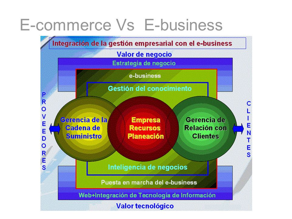 E-commerce Vs E-business