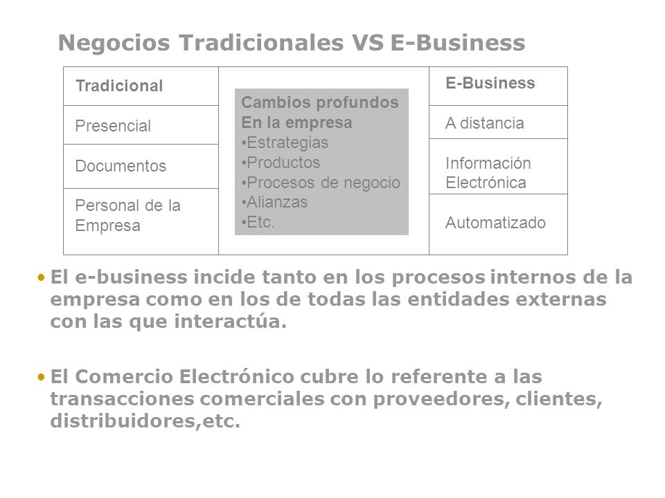 Negocios Tradicionales VS E-Business