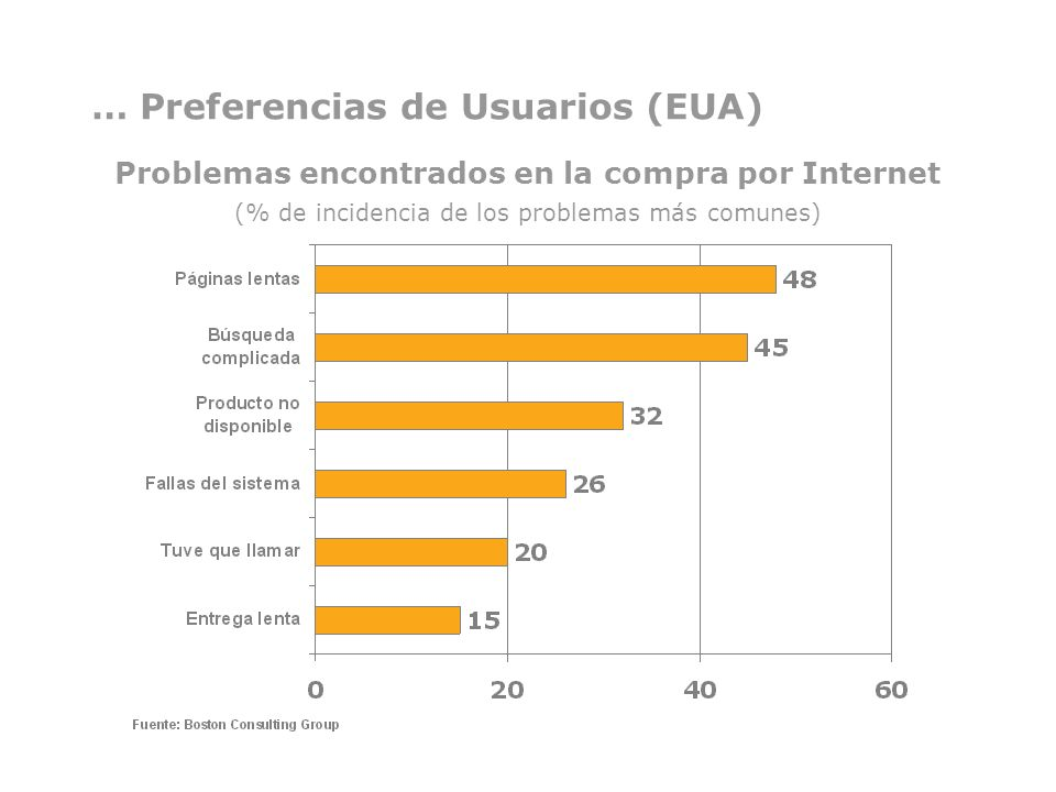 … Preferencias de Usuarios (EUA)
