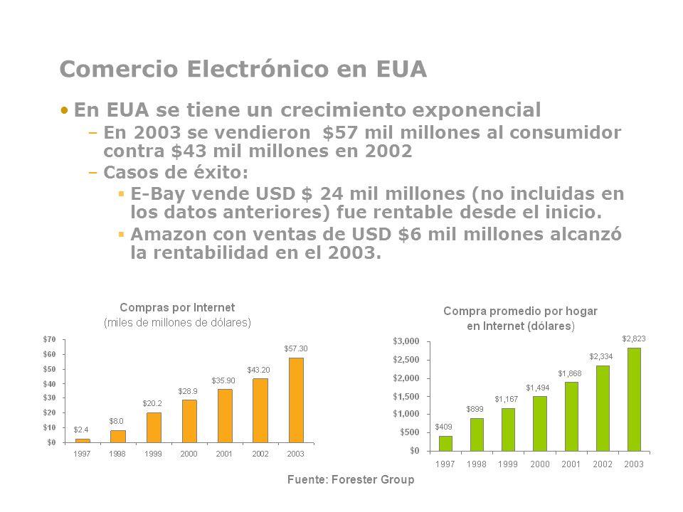Comercio Electrónico en EUA