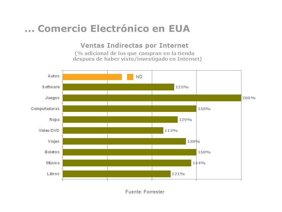 ... Comercio Electrónico en EUA