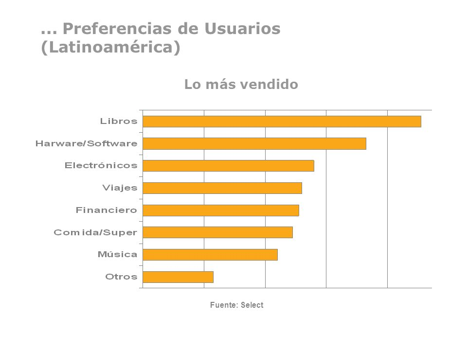 ... Preferencias de Usuarios (Latinoamérica)