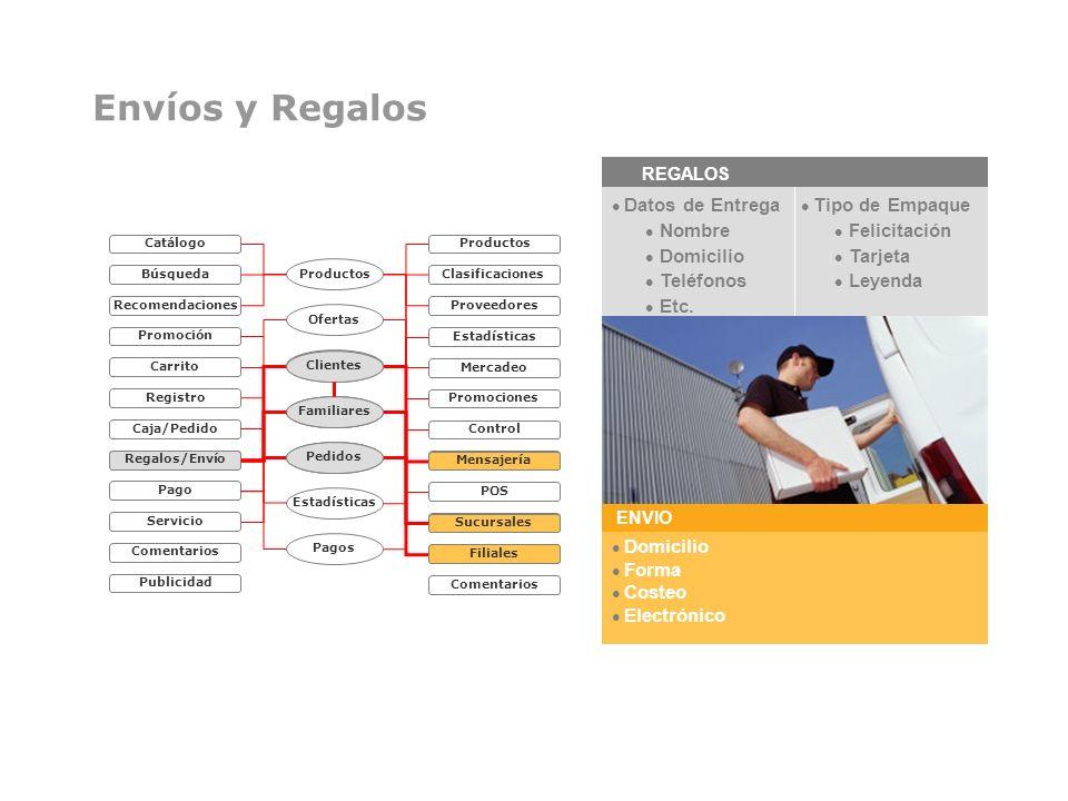 Envíos y Regalos Datos de Entrega Nombre Domicilio Teléfonos Etc.