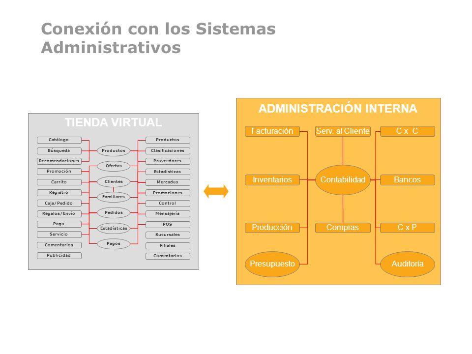 Conexión con los Sistemas Administrativos