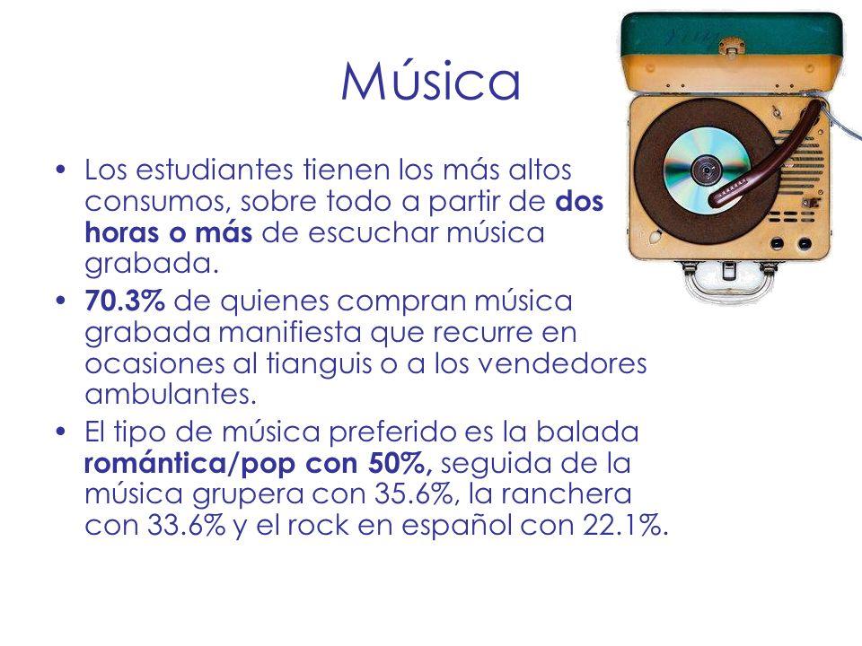 Música Los estudiantes tienen los más altos consumos, sobre todo a partir de dos horas o más de escuchar música grabada.