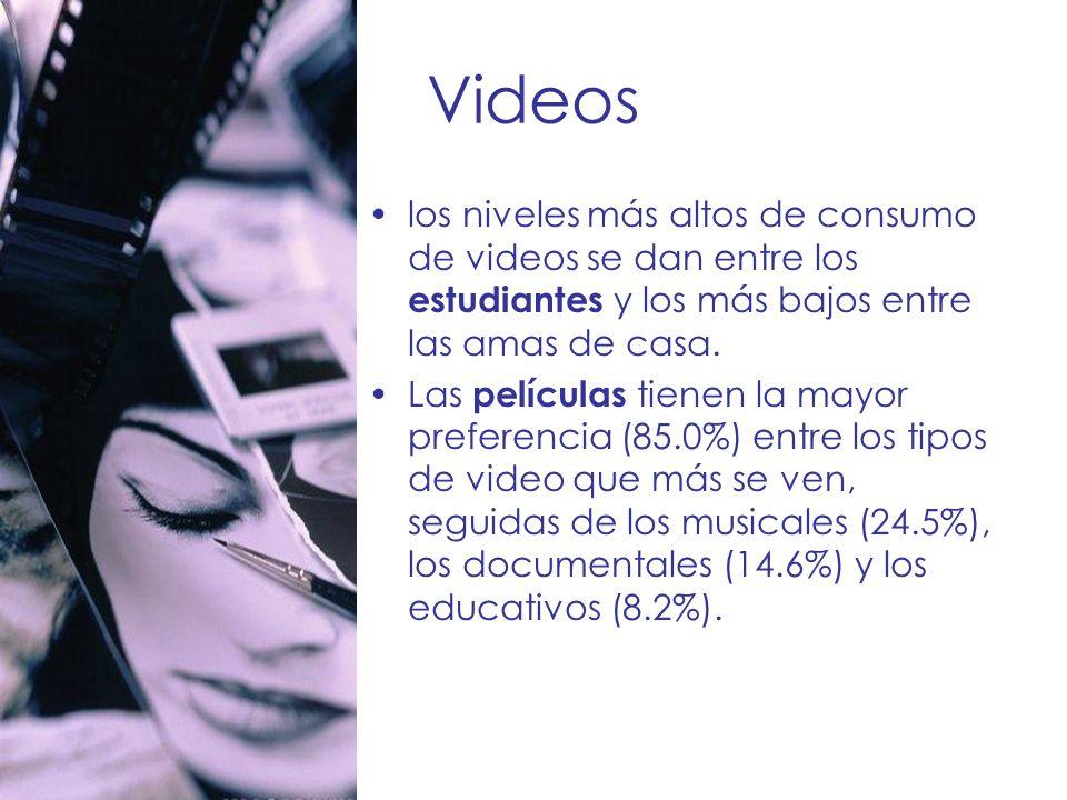 Videos los niveles más altos de consumo de videos se dan entre los estudiantes y los más bajos entre las amas de casa.