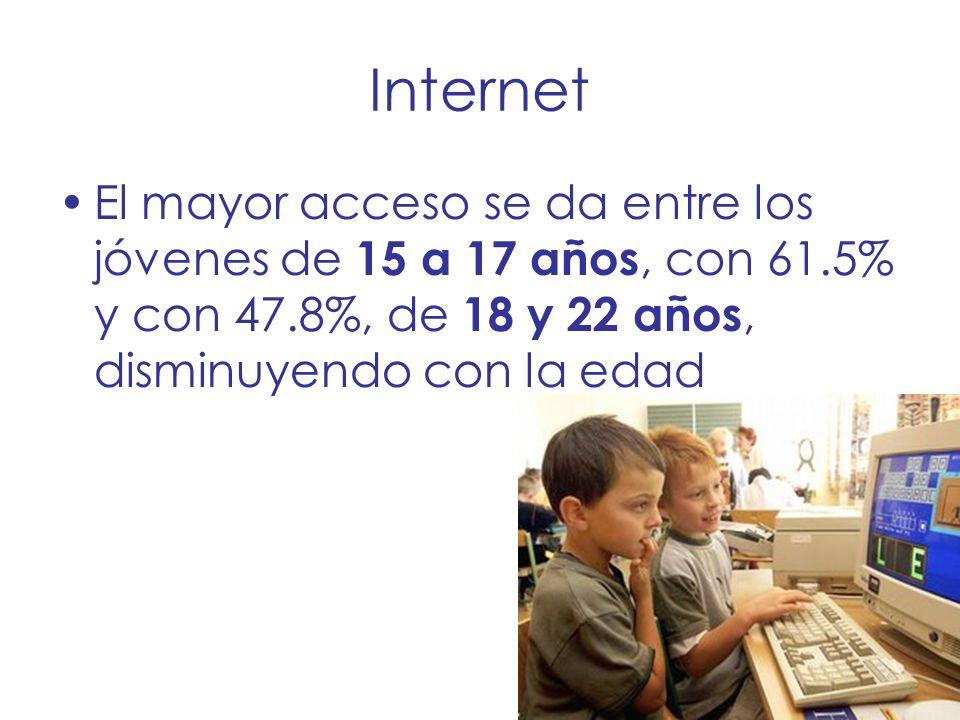 Internet El mayor acceso se da entre los jóvenes de 15 a 17 años, con 61.5% y con 47.8%, de 18 y 22 años, disminuyendo con la edad.