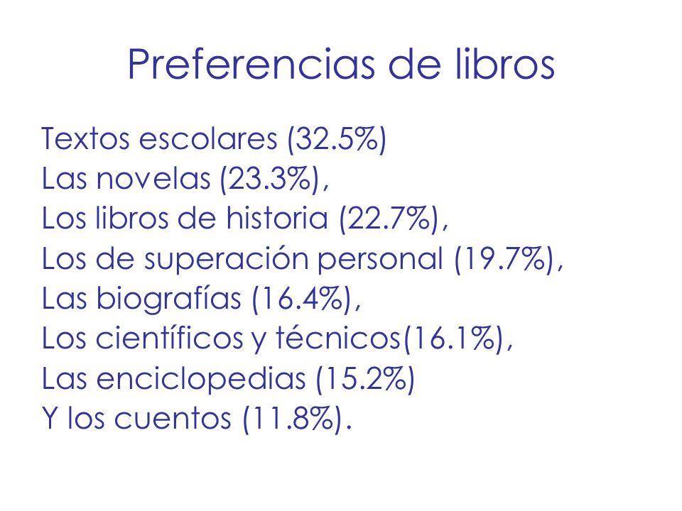 Preferencias de libros