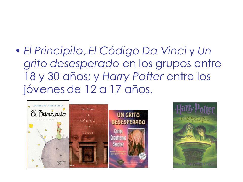 El Principito, El Código Da Vinci y Un grito desesperado en los grupos entre 18 y 30 años; y Harry Potter entre los jóvenes de 12 a 17 años.